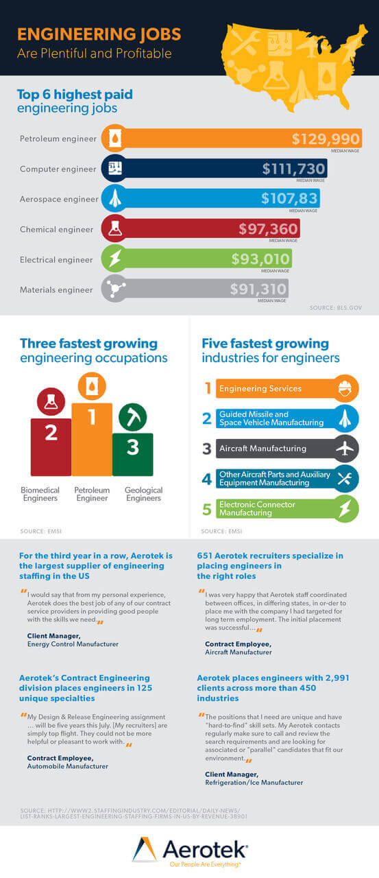 Engineering jobs infographic that provides statistics on the fastest growing engineering occupations and engineering industries provided by Aerotek.