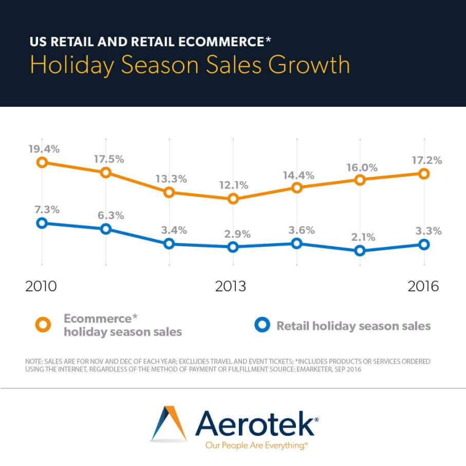 U.S. retail and retail commerce holiday season sales growth chart