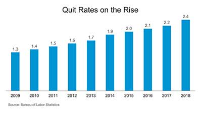 Chart showing quit rates on the rise