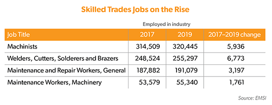 Chart showing skilled trade jobs on the rise