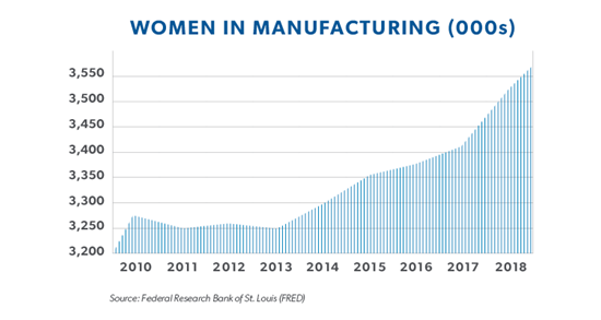 Graph showing women in manufacturing