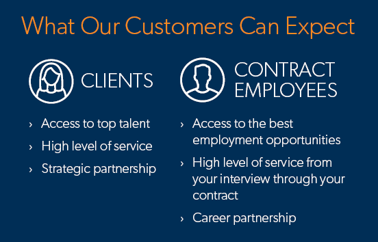 Infographic showing what Aerotek clients and contract employees can expect