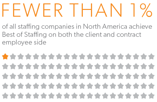 Infographic with caption that reads fewer than one percent of all staffing companies in North America achieve Best of Staffing on both the client and contract employee side