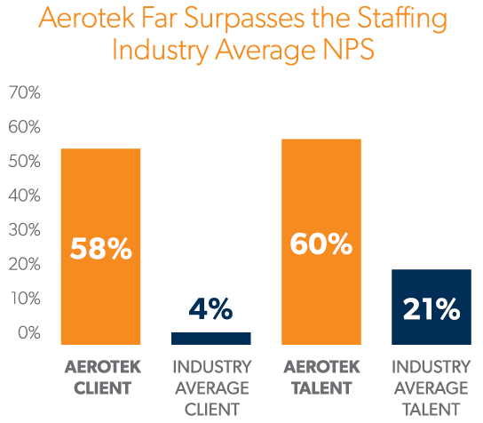 Infographic showing how Aerotek far surpasses the staffing industry average net promoter score