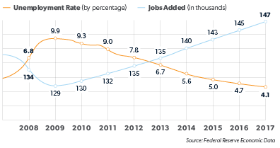 graph displaying unemployment rate by precentage verses jobs added in thousands