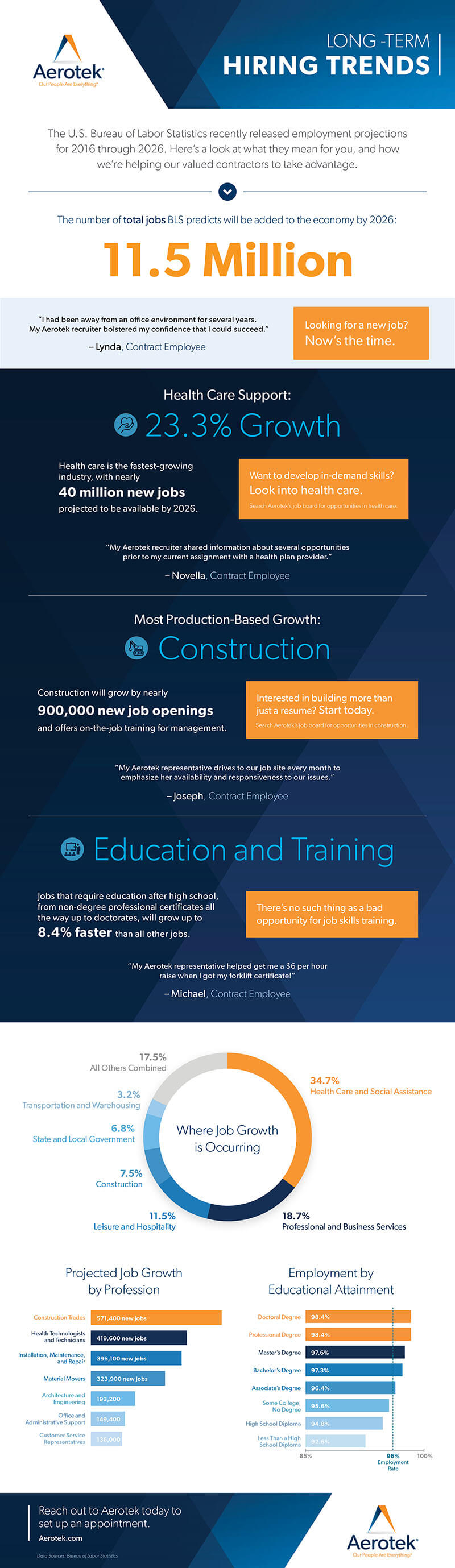 Infographic showing how Aerotek is positioned to help contractors take advantage of employment projections for 2016 through 2026.