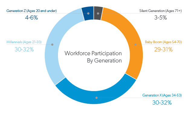 Infographic about workforce participation by generation