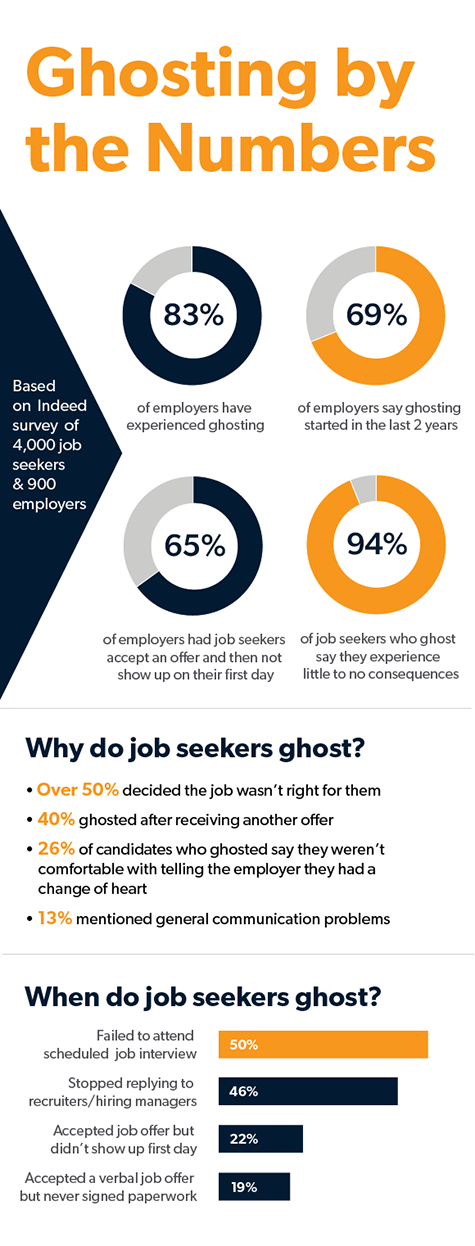 ghosting by the numbers infographic