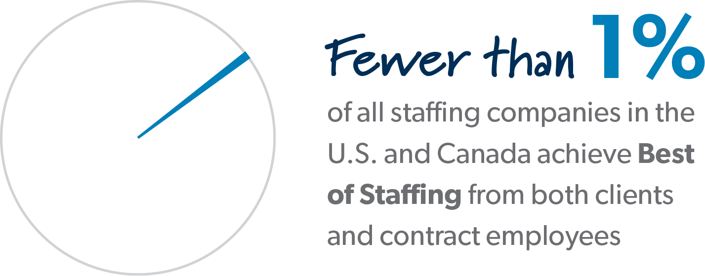 Fewer than 1% of all staffing companies in the US and Canada achieve Best of Staffing from both clients and contract employees