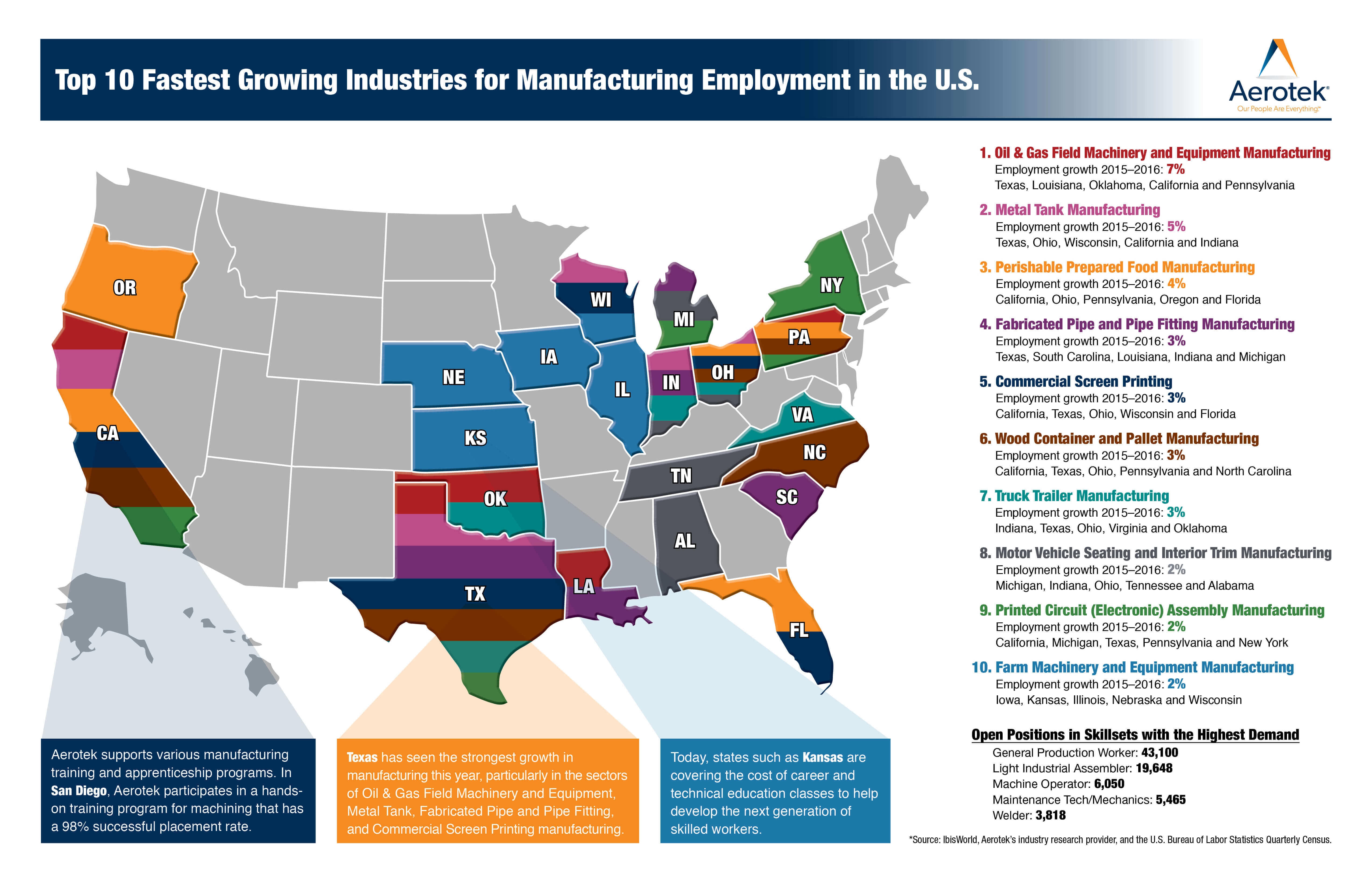 Information graphic of the top ten fastest growing industries for manufacturing employment in the United States