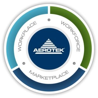 Aerotek Announces Recipients of Annual HCBU Scholarship