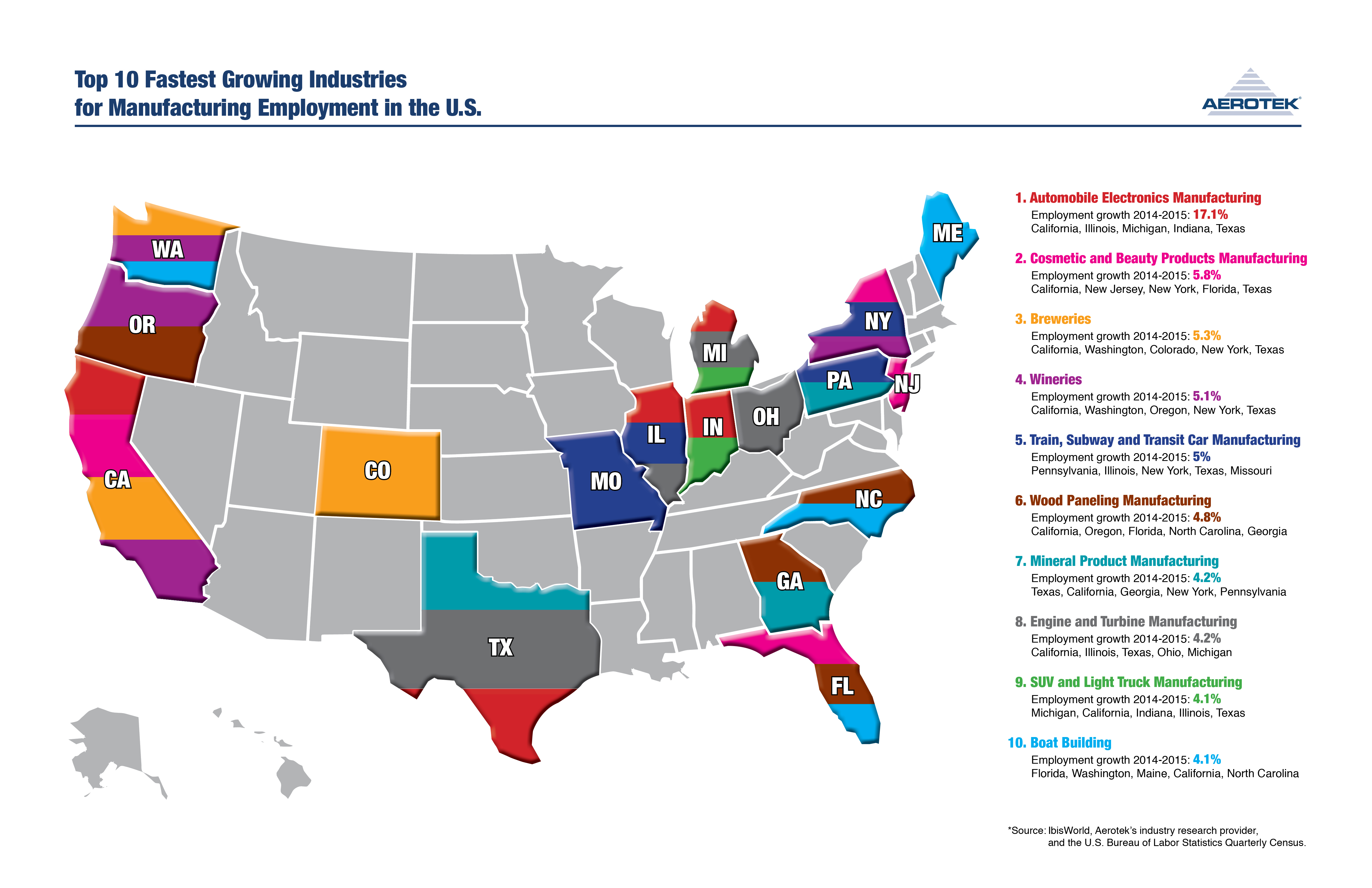 Us Major Industries: Fastest-Growing Industries In U.S. Manufacturing Employment